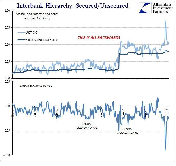 ABOOK July 2016 Rising Dollar GC Repo EFF