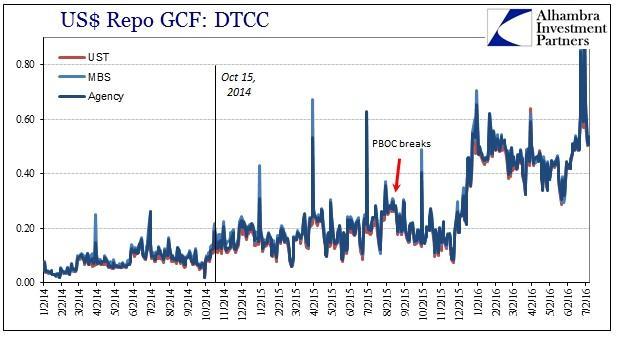 ABOOK July 2016 Rising Dollar GC Repo