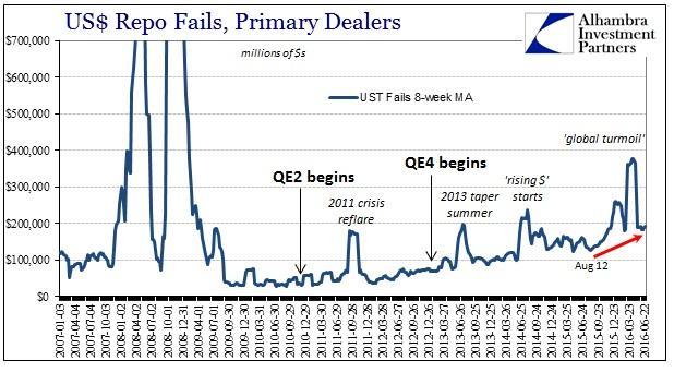 ABOOK July 2016 Rising Dollar Repo Fails