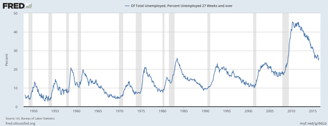 US Long-Term Unemployment Rate