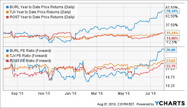 BURL Year to Date Price Returns (Daily) Chart