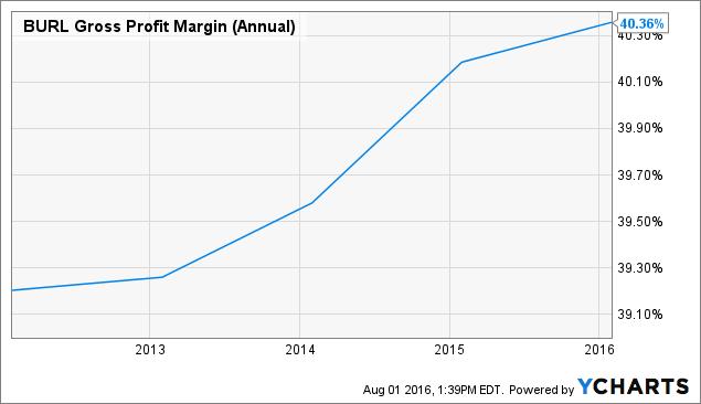 BURL Gross Profit Margin (Annual) Chart