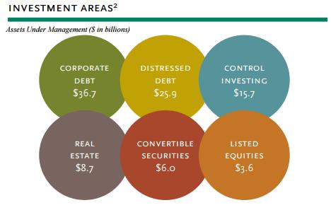 Oaktree Capital AUM by segment