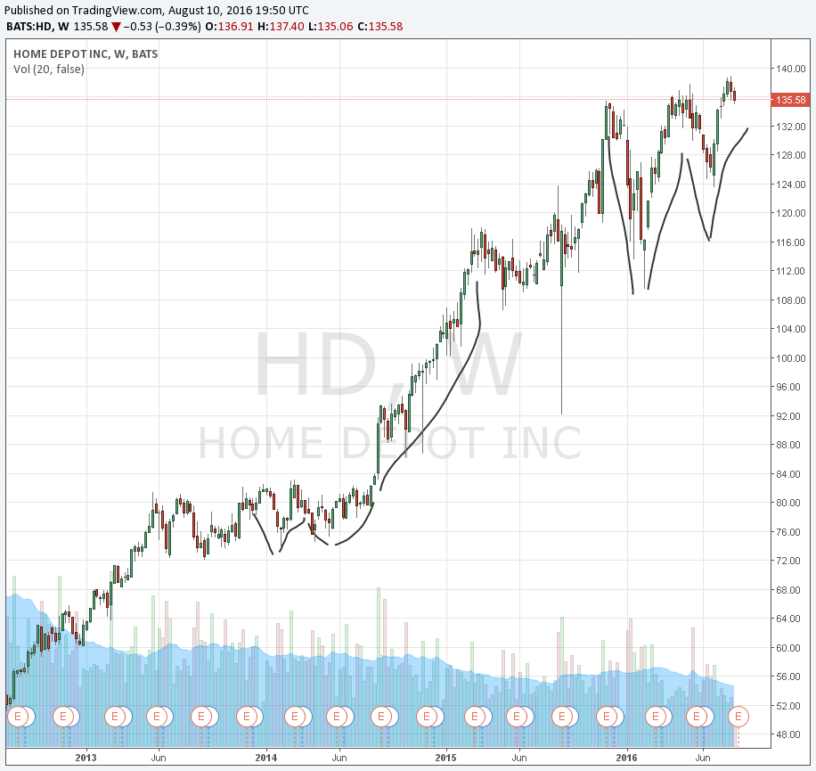 Will Home Depot Break Out Higher After Earnings Home