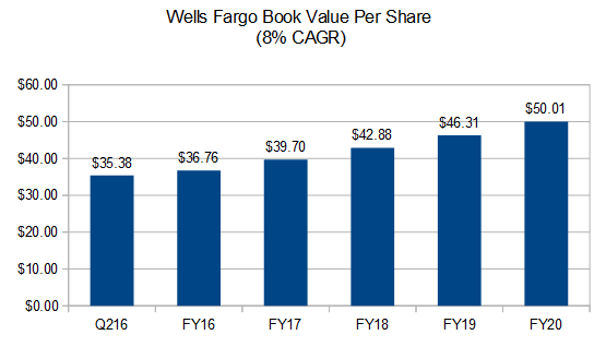 Large Inflow of Money Detected in Wells Fargo & Company
