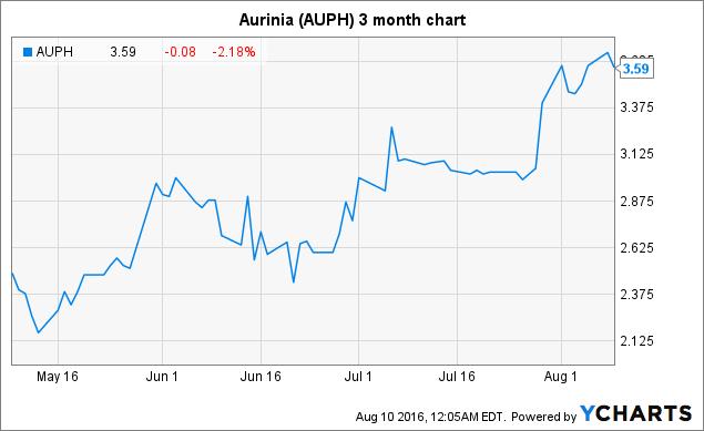 AUPH Chart