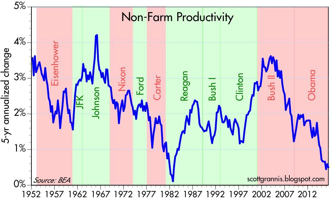 labor productivity thesis