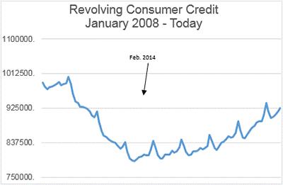 Revolving Consumer Credit