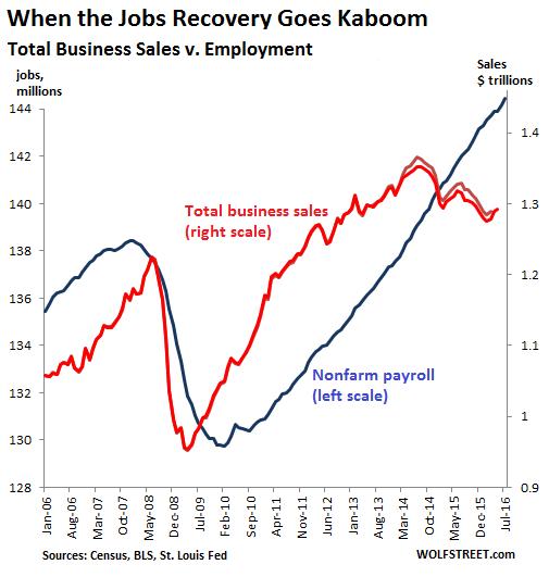 US-jobs-v-business-sales-2006-2016-07
