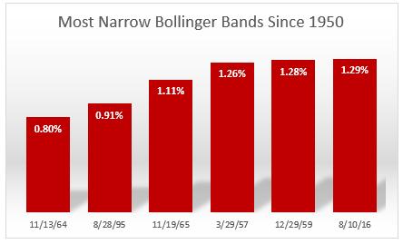 Bollinger bands etfs