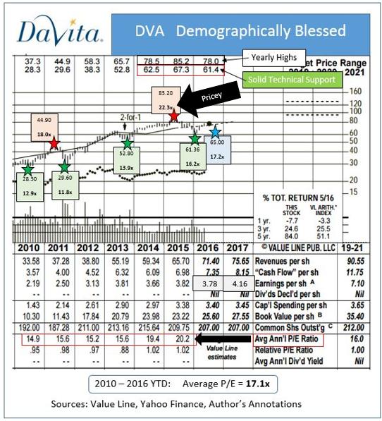 DaVita healthCare Partners (DVA) Shares are Down -6.75%