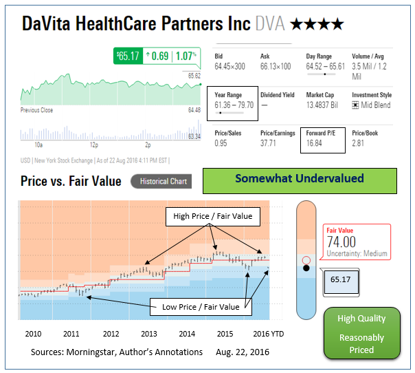DaVita (DVA) Continues to Underperform: Time to Offload it?