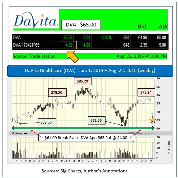 New Broker Ratings For DaVita HealthCare Partners Inc. (NYSE:DVA)