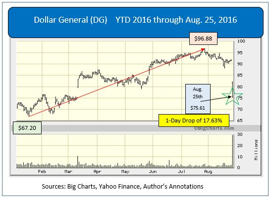 Market Traders Recap - Dollar General Corporation's (DG)