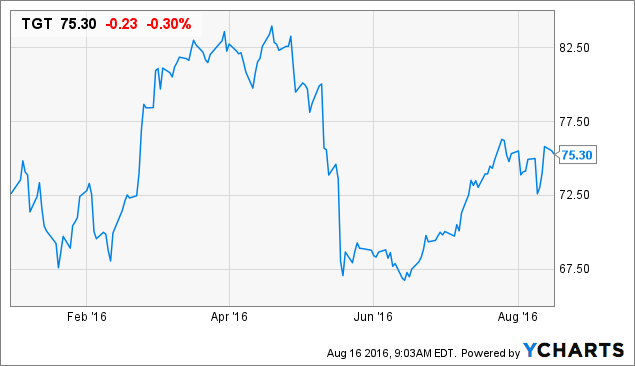 EPS for Wal-Mart Stores, Inc. (WMT) to Rise