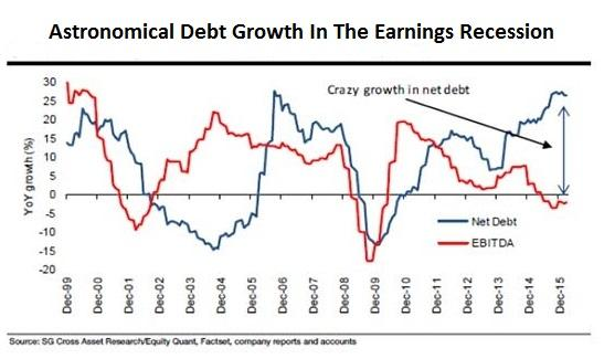 Astronomical Debt Growth