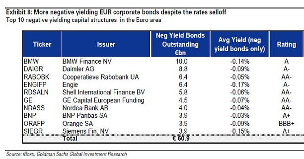 negative yields corporate