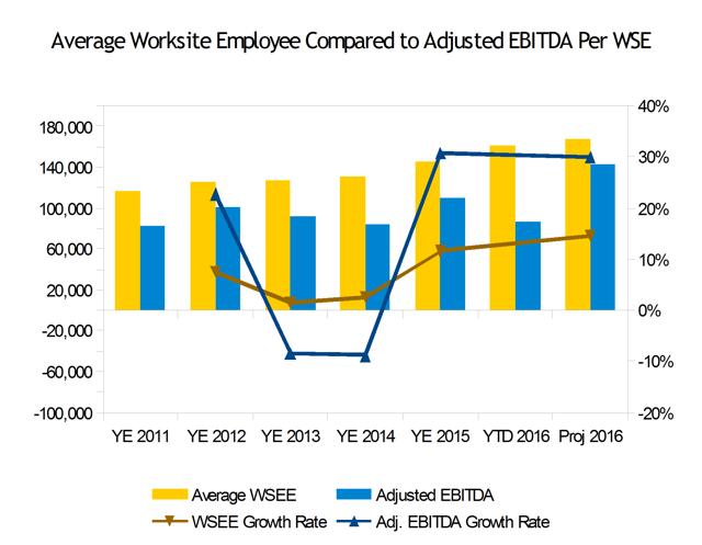 Insperity Adjusted EBITDA Per WSEE