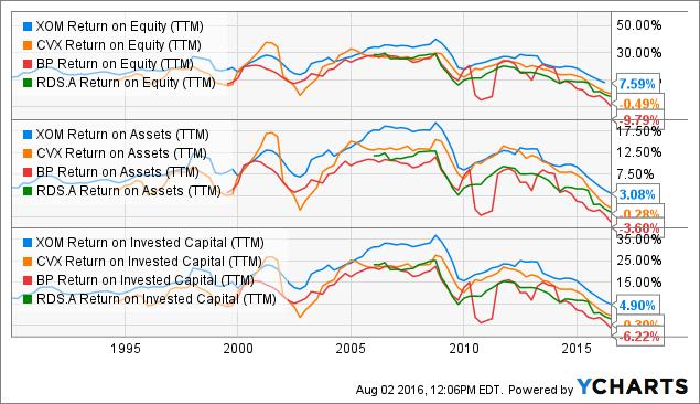 XOM Return on Equity (<a href=