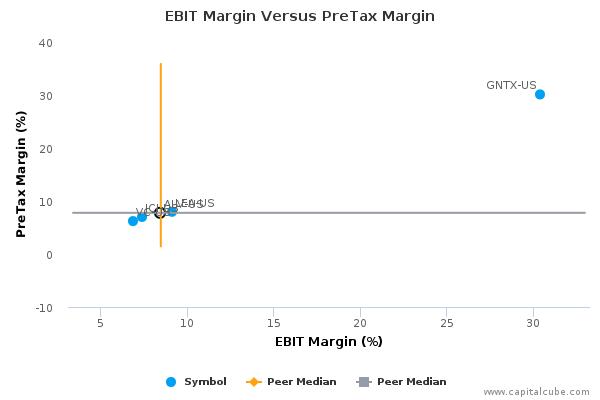 EBIT Margin Versus PreTax Margin