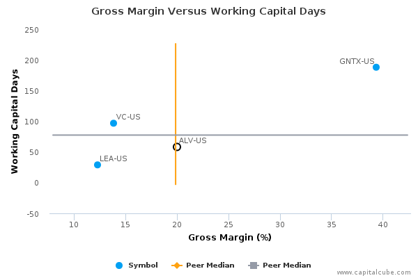 Gross Margin Versus Working Capital Days