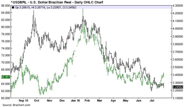 United States Dollar versus Brazilian Real - Daily OHLC Chart