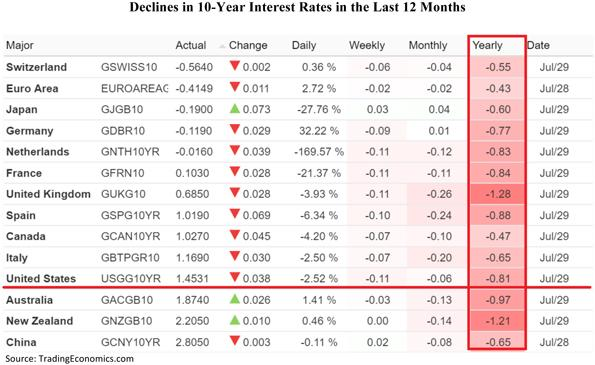 Declines in Ten Year Interest Rates in the Last Twelve Months Table
