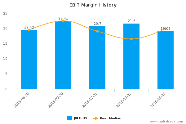 EBIT Margin History