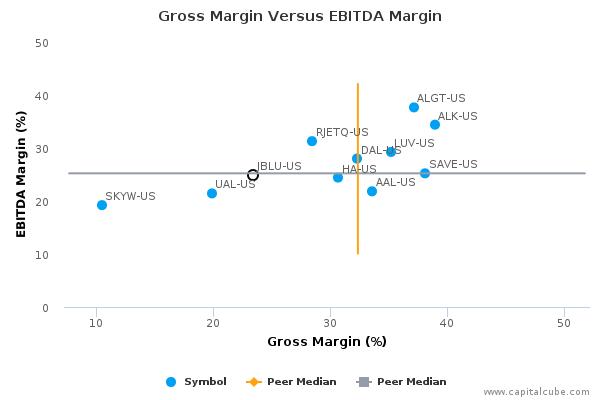 Gross Margin Versus EBITDA Margin