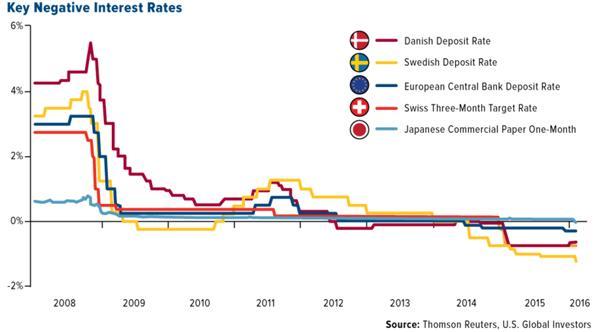 Key Negative Interest Rates Chart