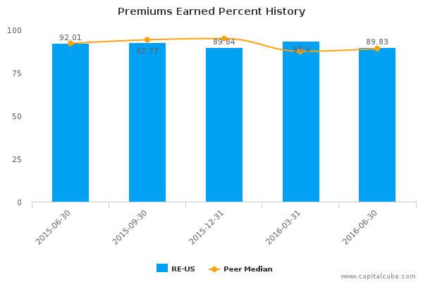 Premiums Earned Percent History