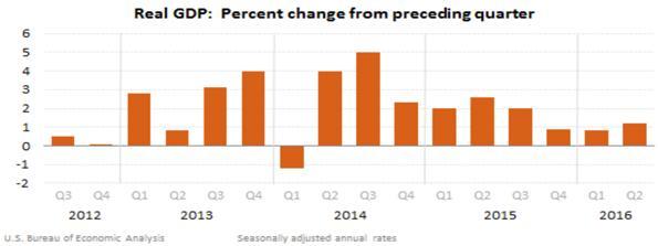 Percent Change of Real Gross Domestic Product Bar Chart