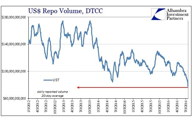 SABOOK July 2016 Dollar Repo Volume