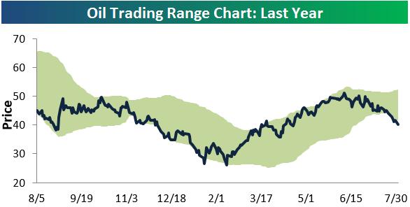 Bull Market Bear Market Or Just A Trading Range