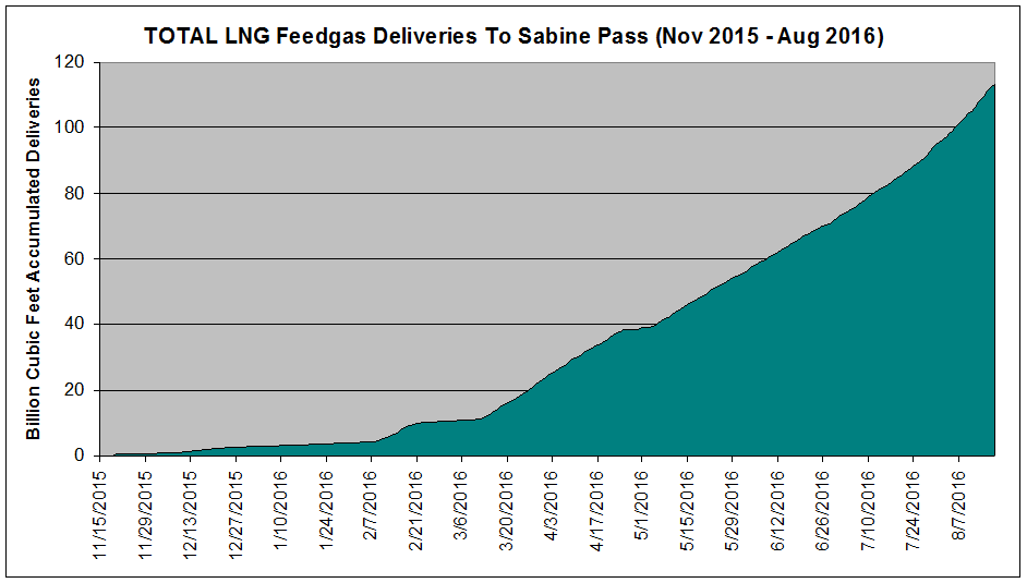 8 Shipping Companies Profiting From The LNG Boom