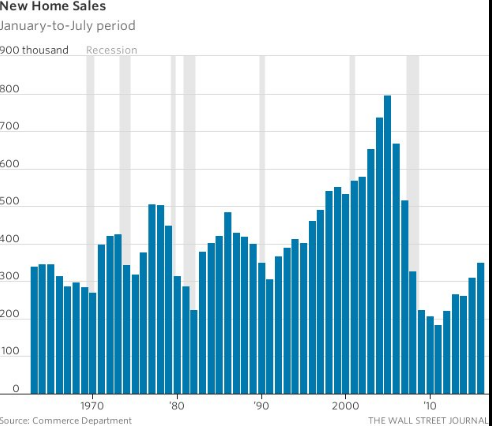 US new home sales race to near nine-year high in July