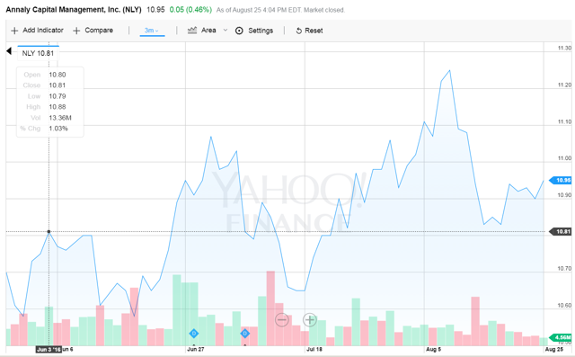 Hatteras Financial Corporation: A View From The Perspective Of A Preferred Investor; An Update
