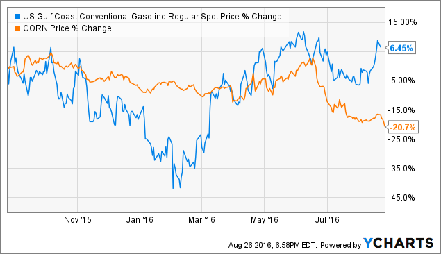 US Gulf Coast Conventional Gasoline Regular Spot Price Chart