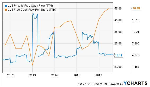Worth Watching Stock: Lockheed Martin Corporation (NYSE:LMT)