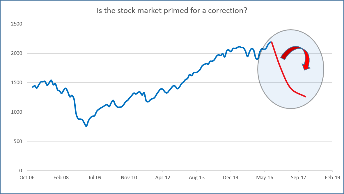 Is The Stock Market Primed For A Correction? - SPDR S&P 500 Trust ETF (NYSEARCA:SPY)