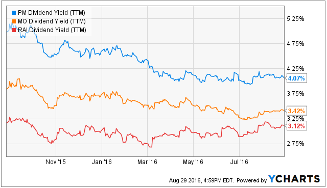 Philip Morris International Inc (NYSE:PM) , Pinnacle Foods, Inc. (NYSE:PF)