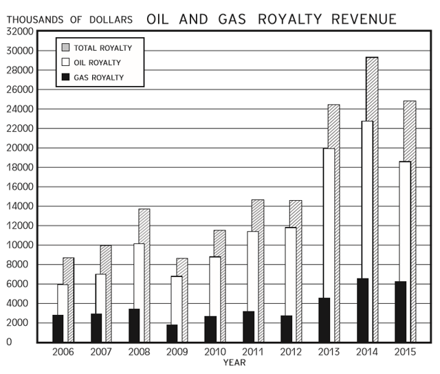 TPL Oil and Gas royalties from 2015 TPL 10k