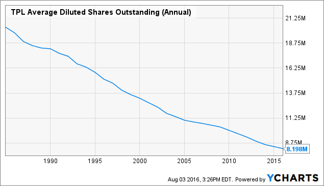 TPL Average Diluted Shares Outstanding (Annual) Chart