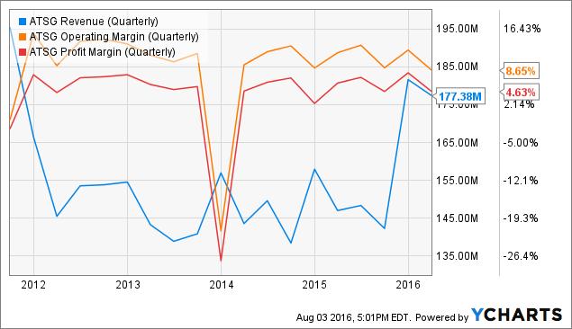 ATSG Revenue (Quarterly) Chart