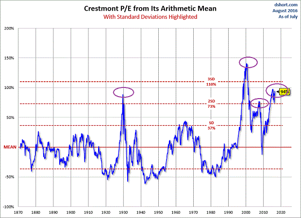 Crestmont-PE-arithmetic-mean