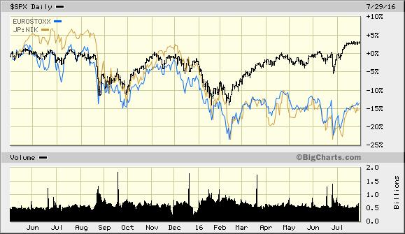 Chart 5. SP Versus World