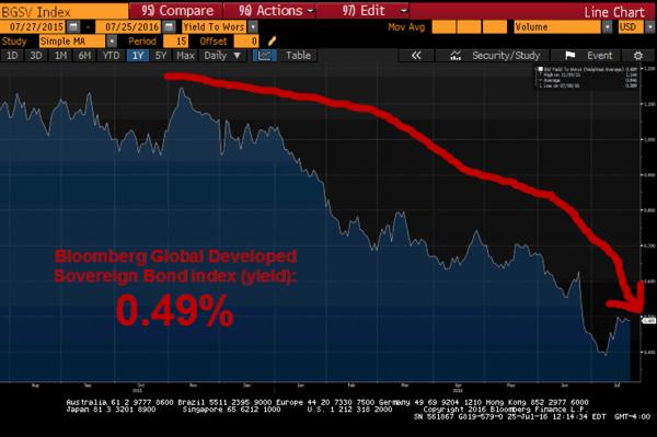 Chart 6. Global Bond Decimation