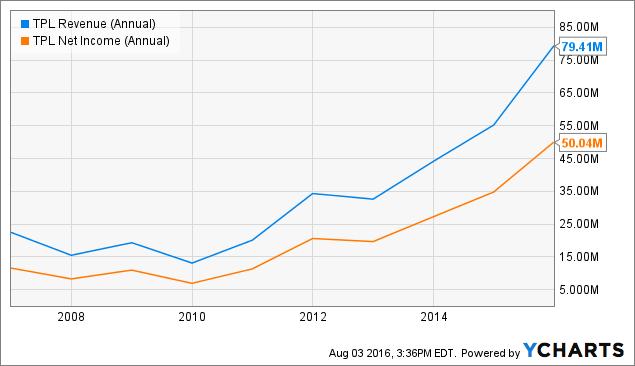 TPL Revenue (Annual) Chart