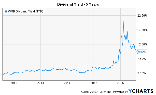 WMB Dividend Yield (<a href=