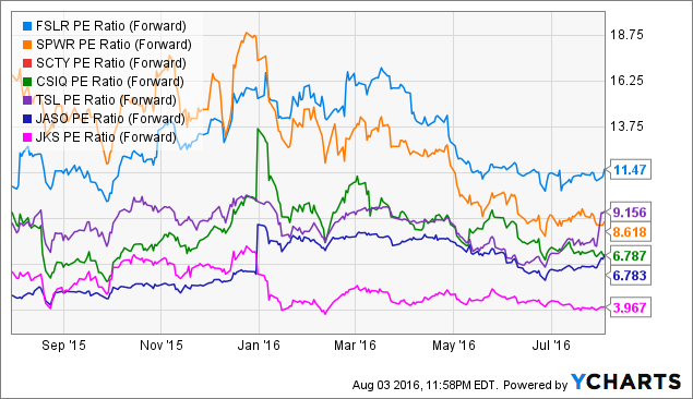 FSLR PE Ratio (Forward) Chart